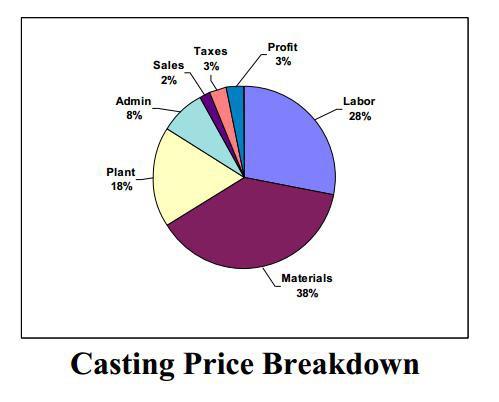 Metal Casting Price Breakdown