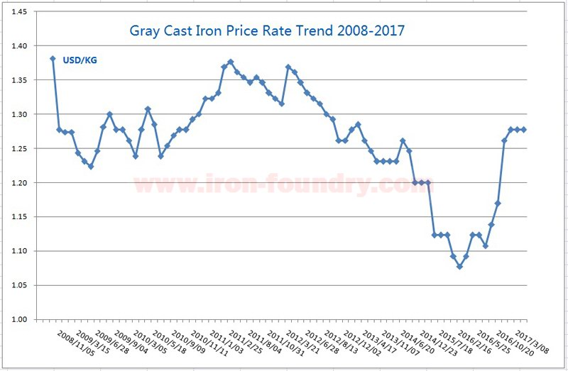 Cast Iron Price Trend in 2017 and 2018