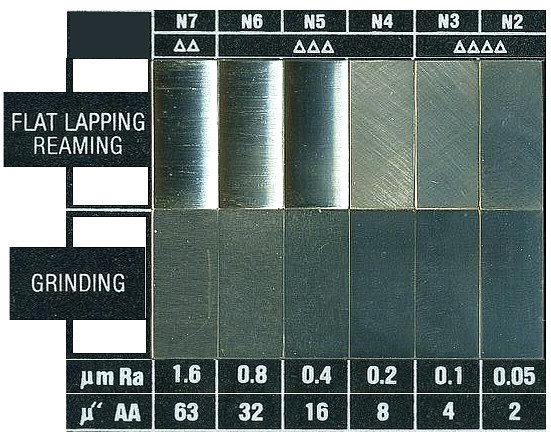 Machining Surface Finish Chart Conversion Comparator